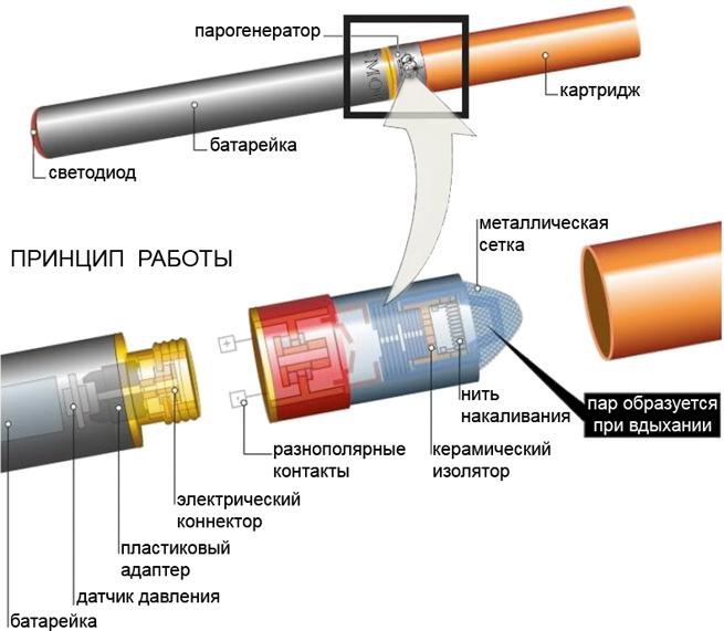 електронна сигарета - фото