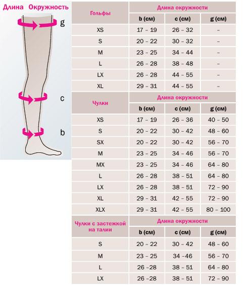 Фото - Компресійний трикотаж: види, класифікація, вибір, рекомендації по шкарпетці, огляд виробників